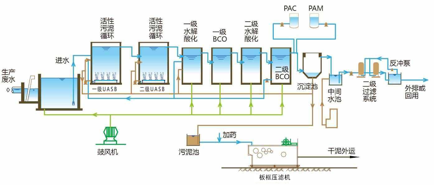 生产污水处理系统