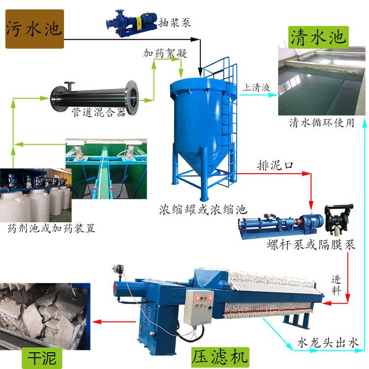 豆制品污水处理工艺